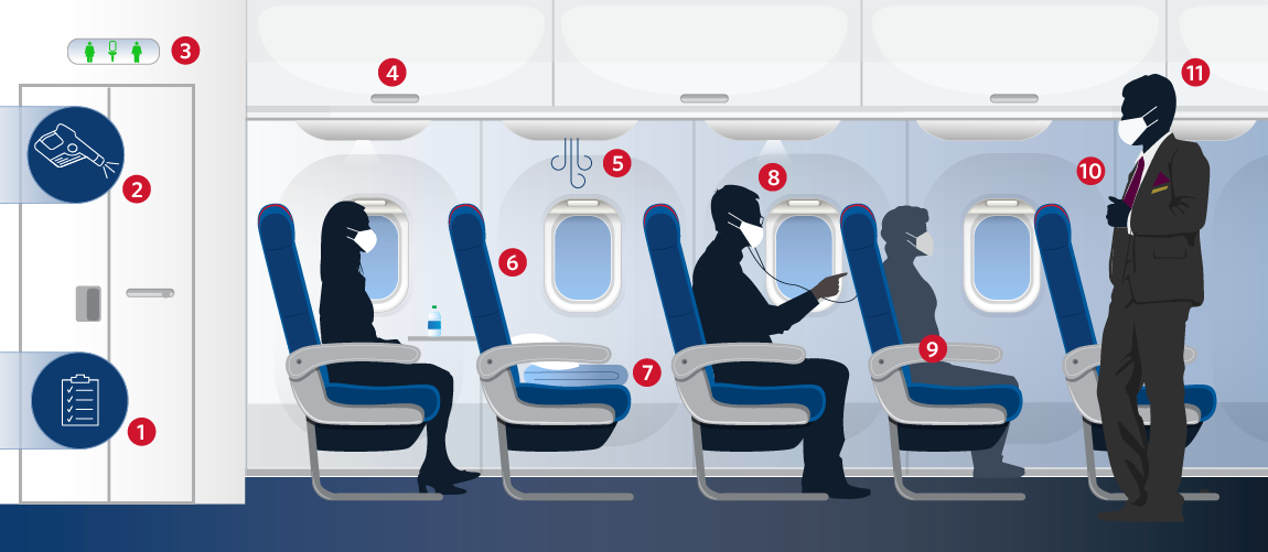 More Space Through Summer Delta Will Block Middle Seat Selection Cap Cabin Seating Through Sept 30 Delta News Hub