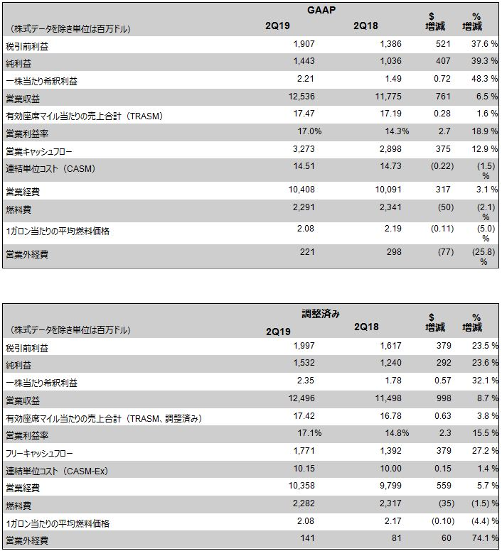 2. 2019年4~6月期の業績.JPG