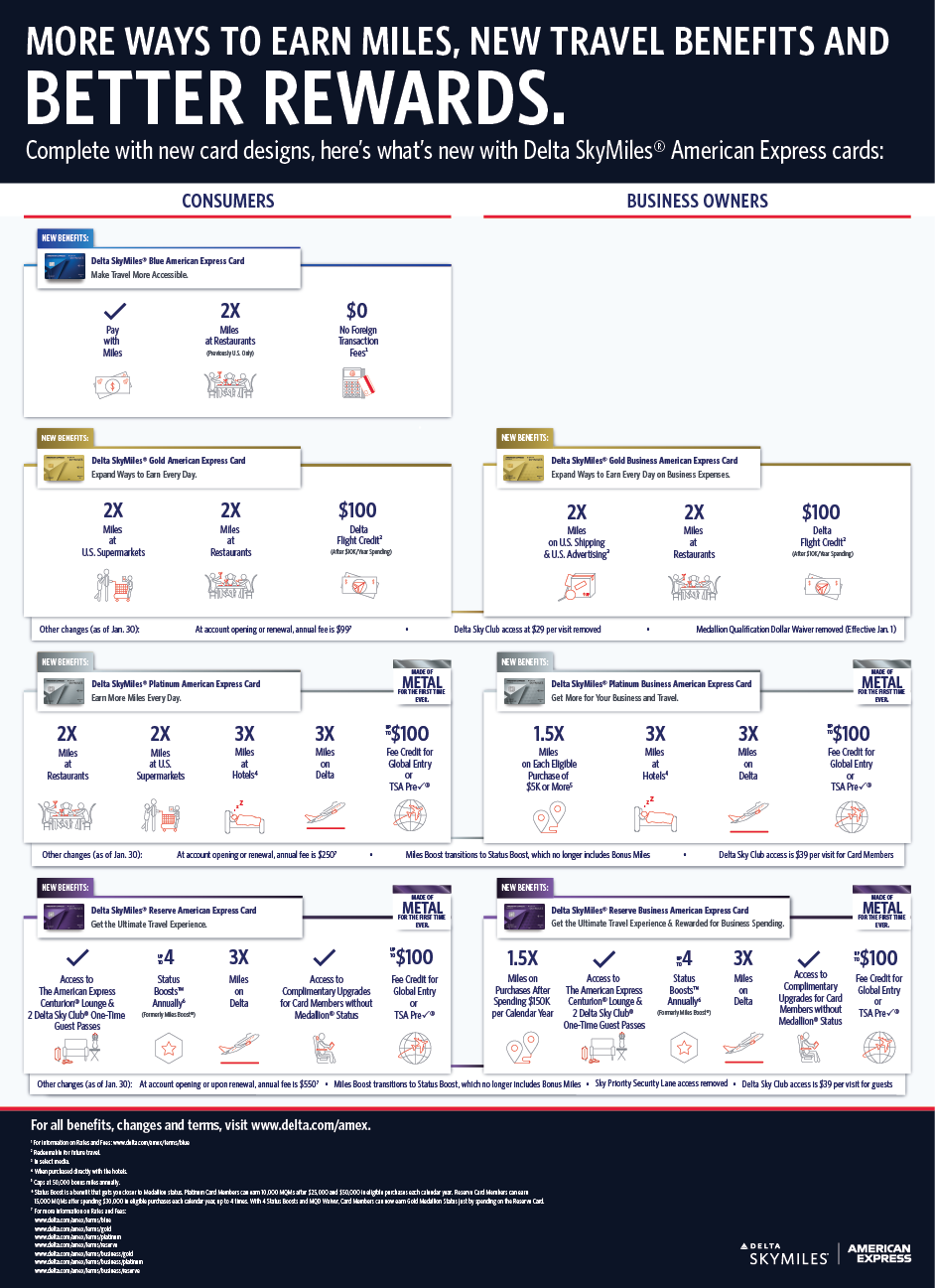 Infographic: Delta American Express Cards 2020