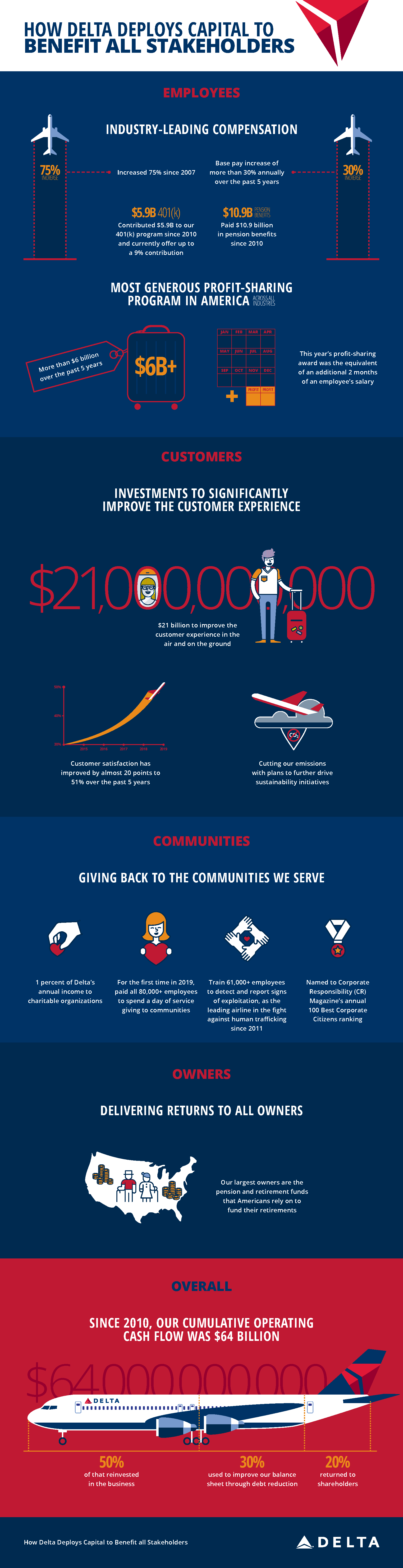 Infographic: How Delta deploys capital to benefit all stakeholders
