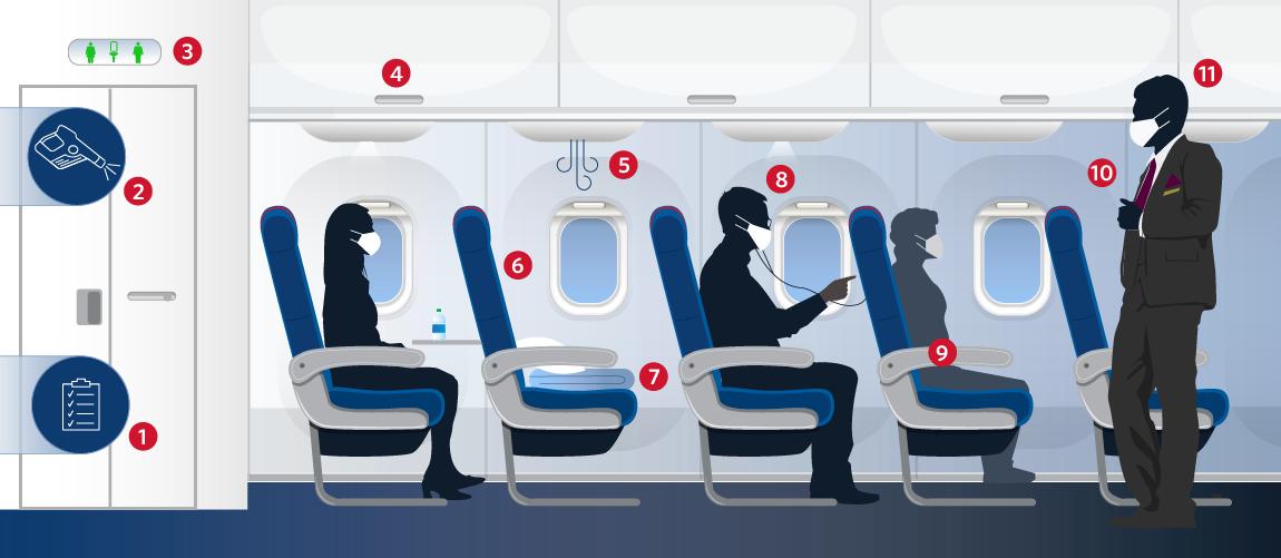 Delta irá bloquear assentos do meio até setembro