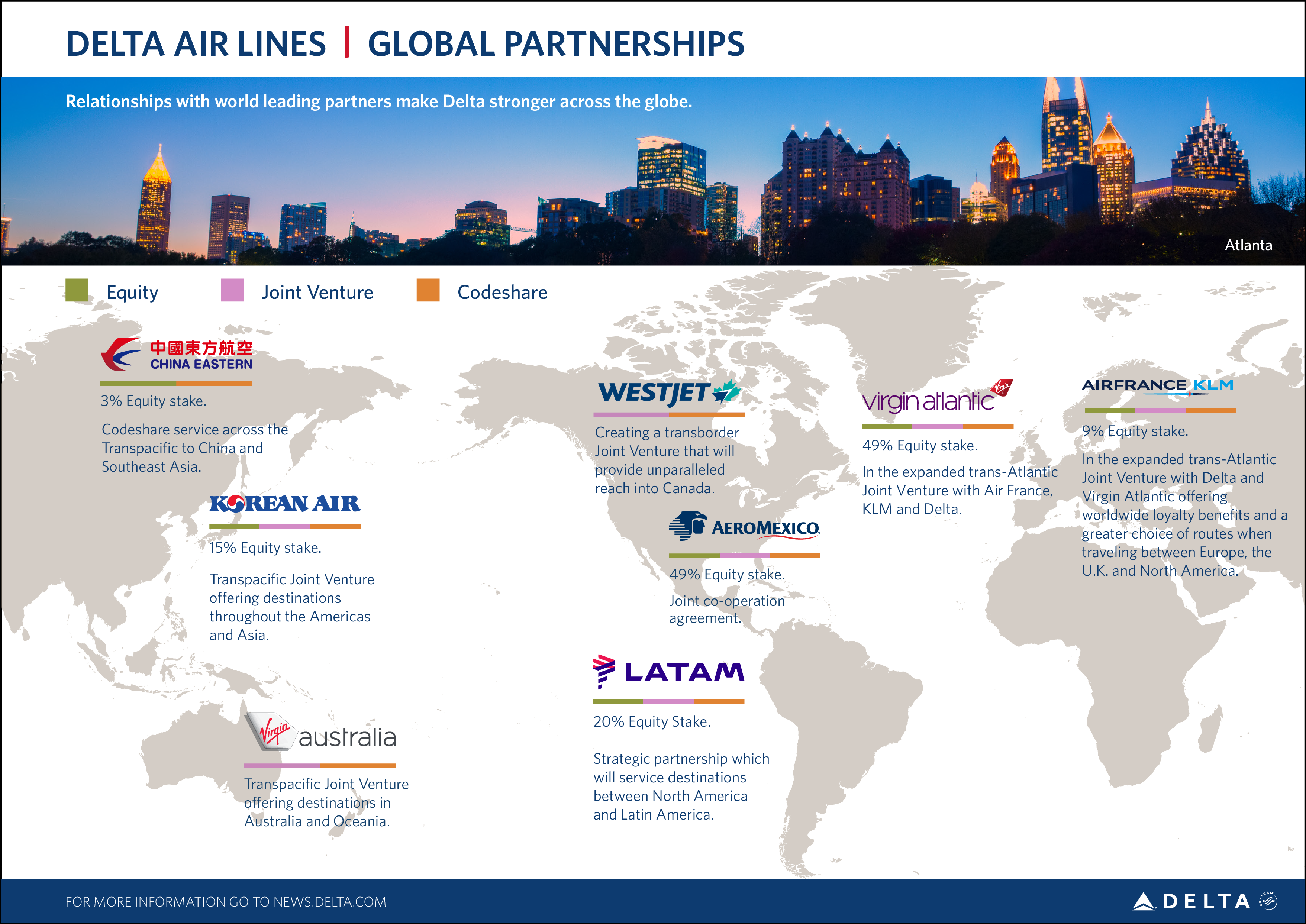 Delta's international partnerships 2020