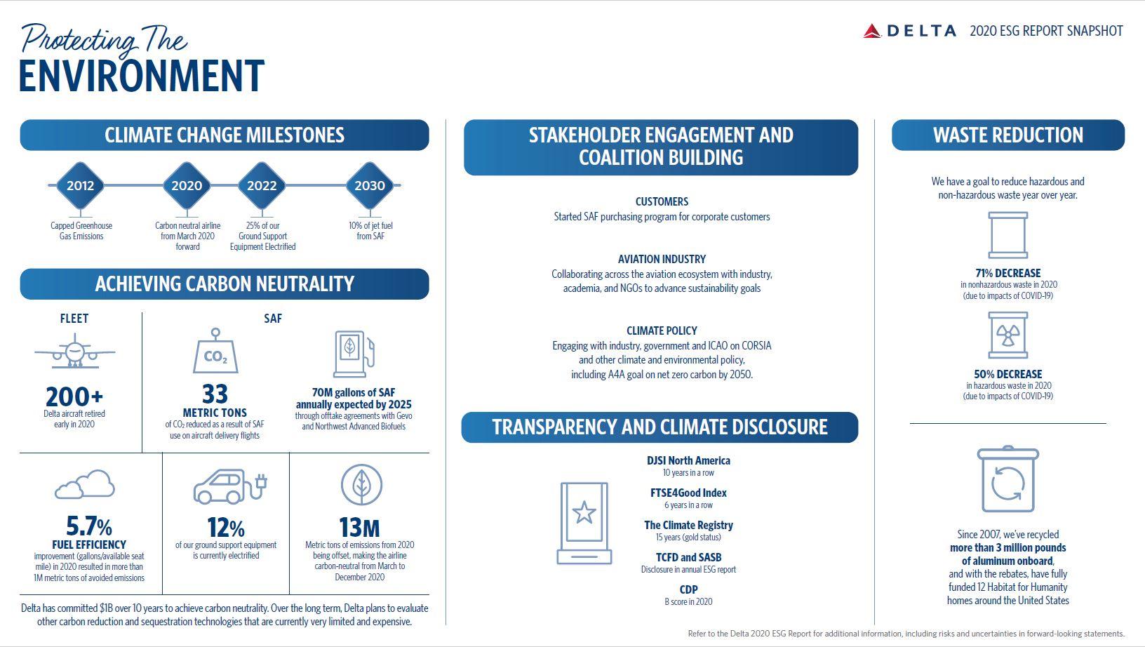 Data that gives a recap of Delta's 2020 ESG Report
