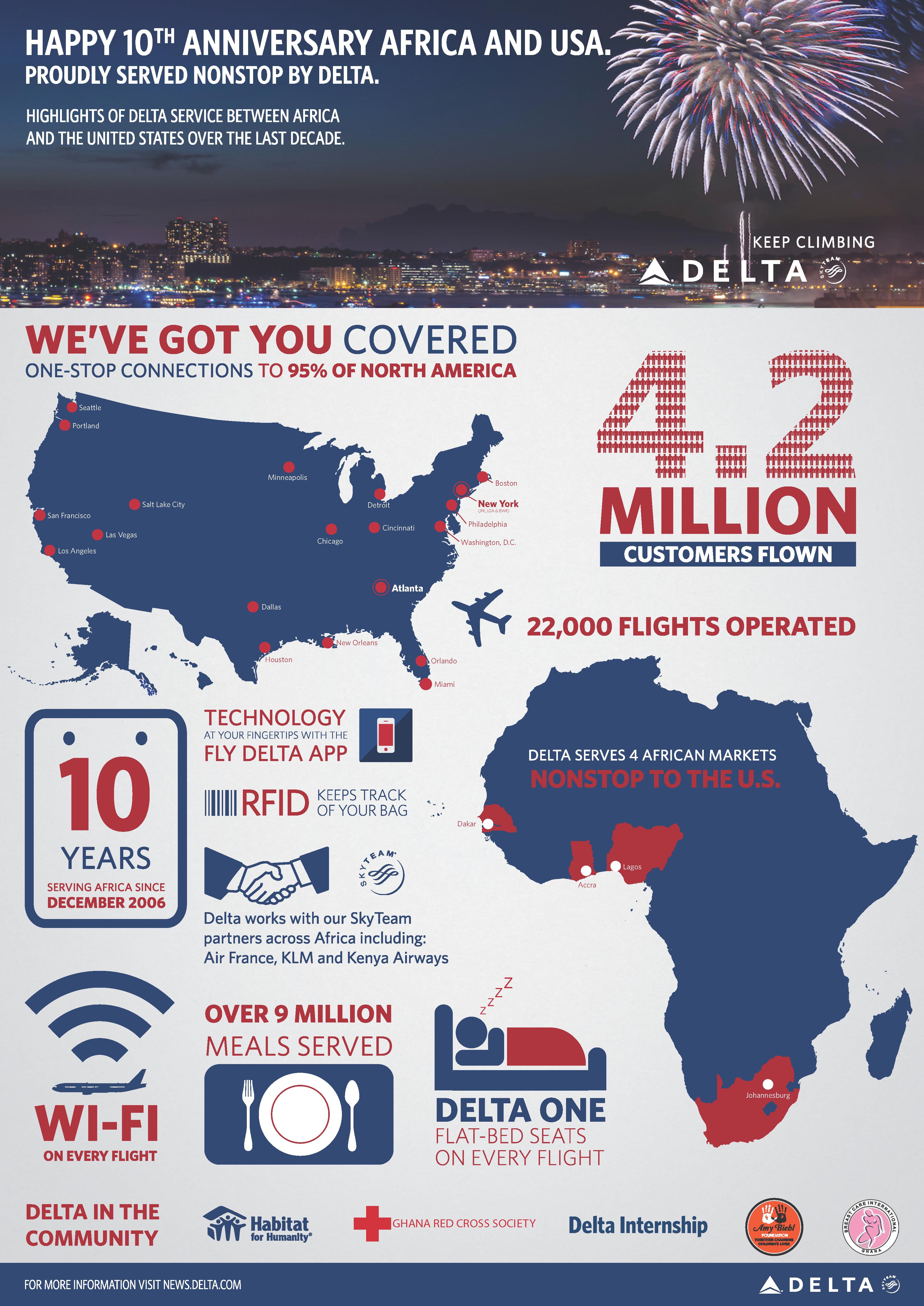 Africa 10th anniversary graphic