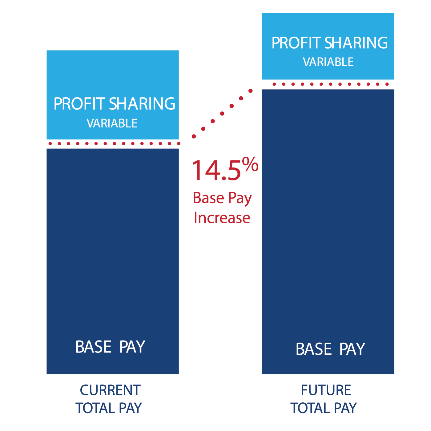 Base Pay Graphs for 2015