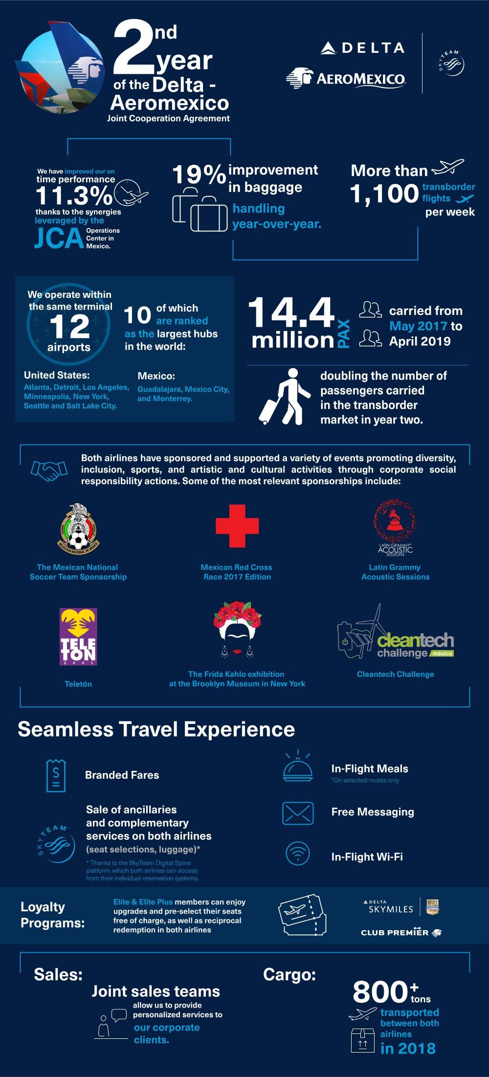 Delta Aeromexico year 2 infographic