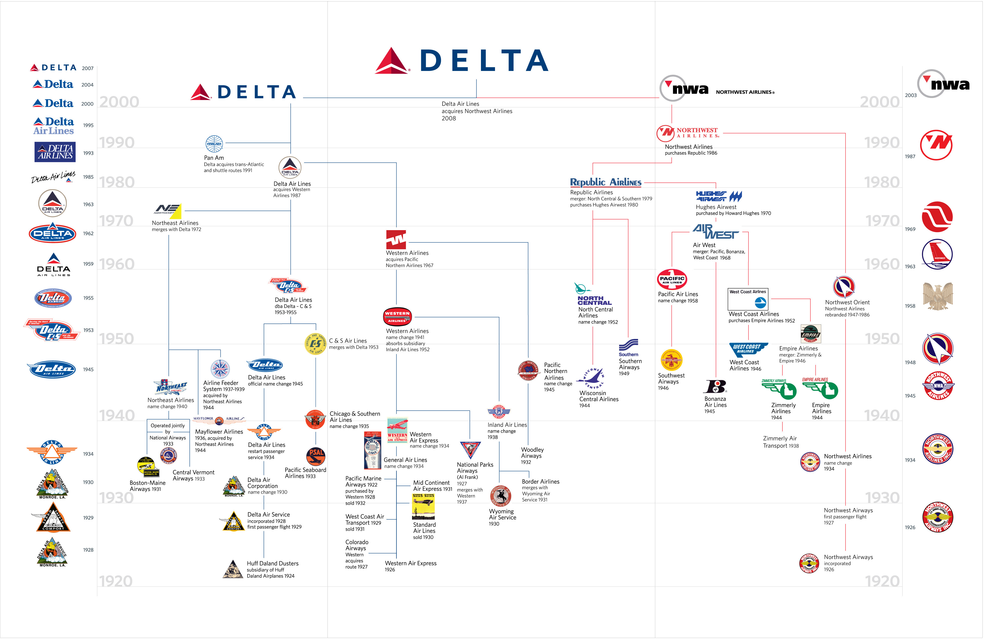 merger s 10th anniversary remarkable how far we have come delta