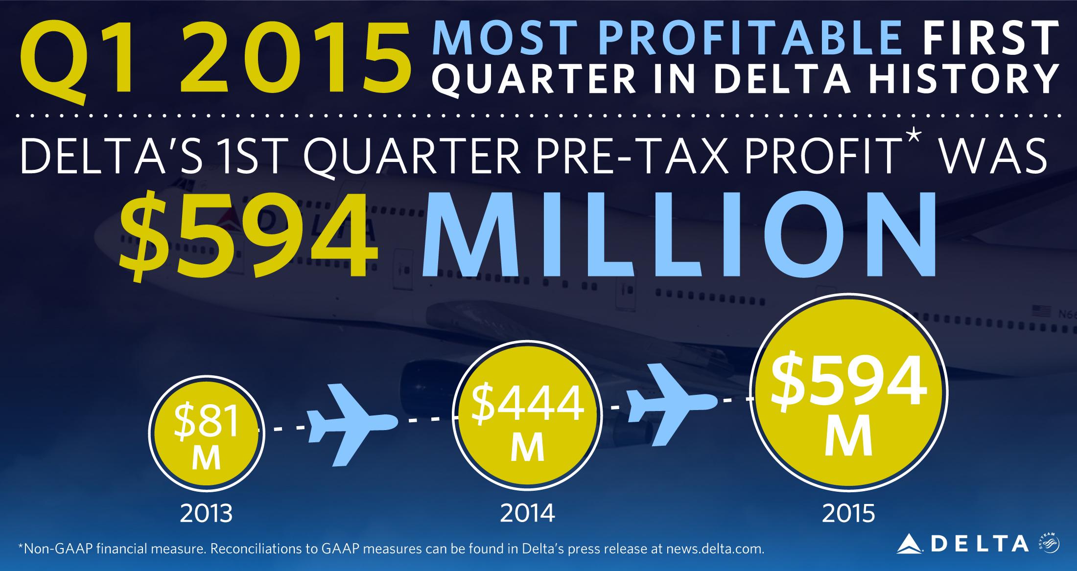 2015 Most Profitable 1st Quarter graphic