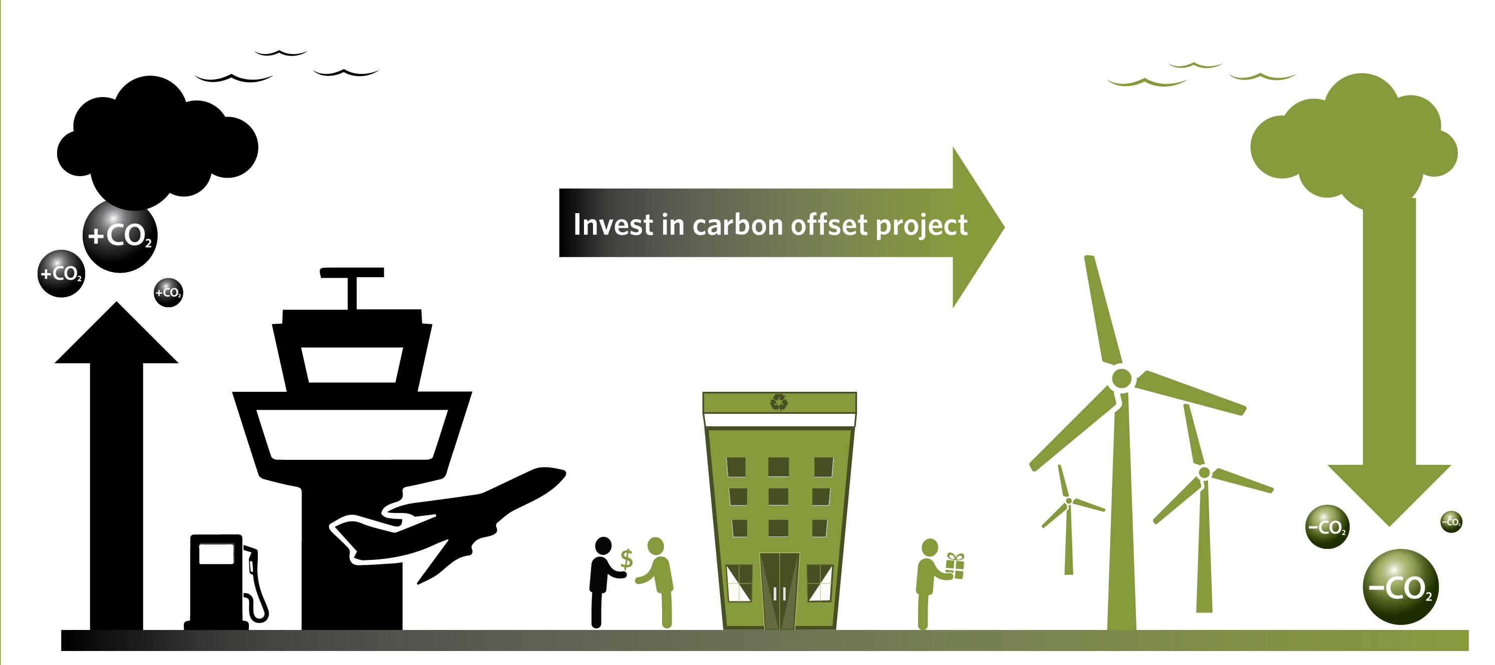 Delta ofrece compensaciones de carbono para 7.000 clientes en el ...