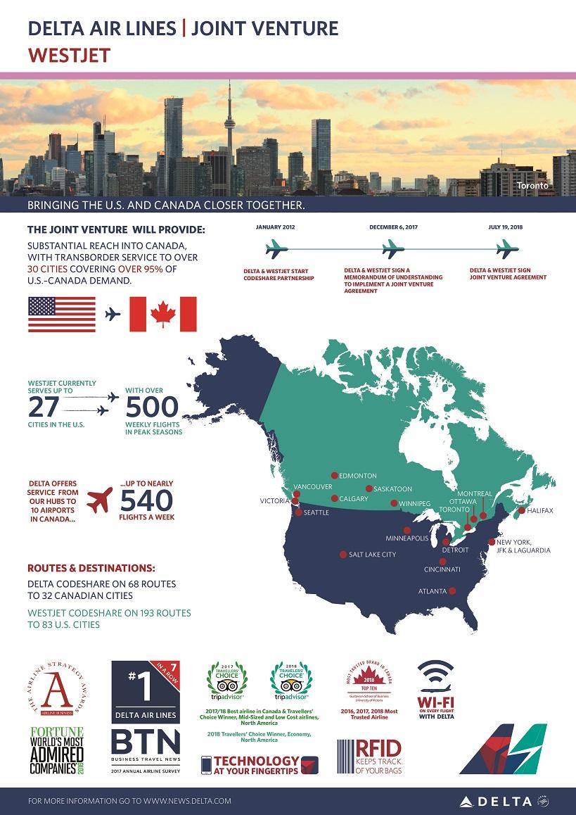 WestJet infographic - updated
