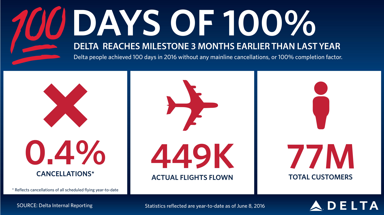 100 Days graphic