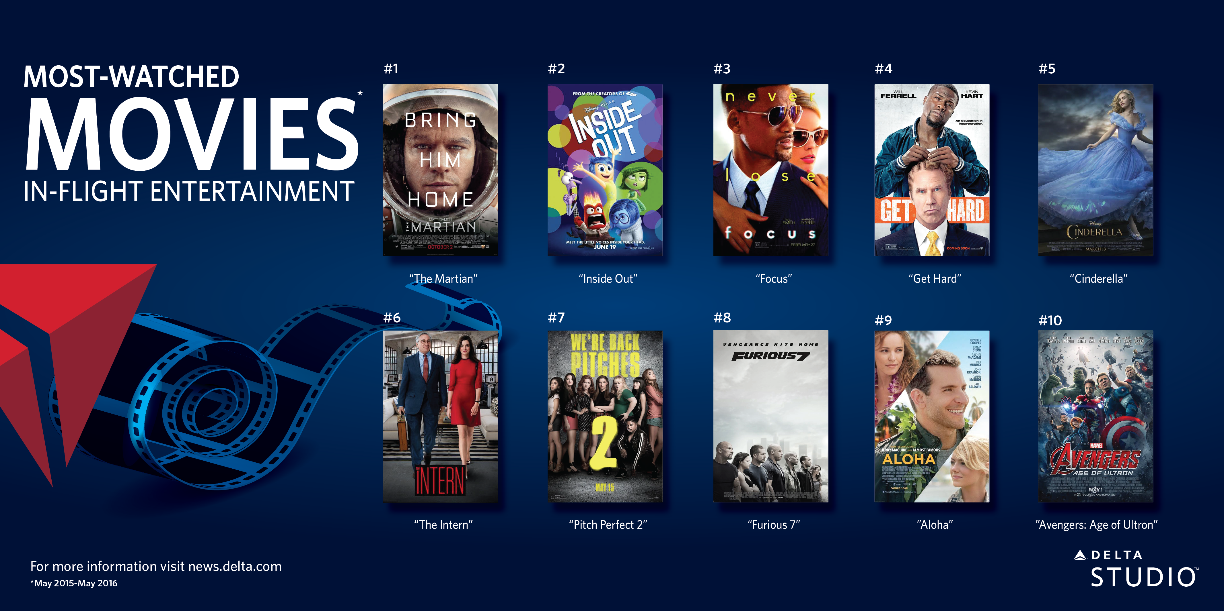 Top 10 movies on Delta...