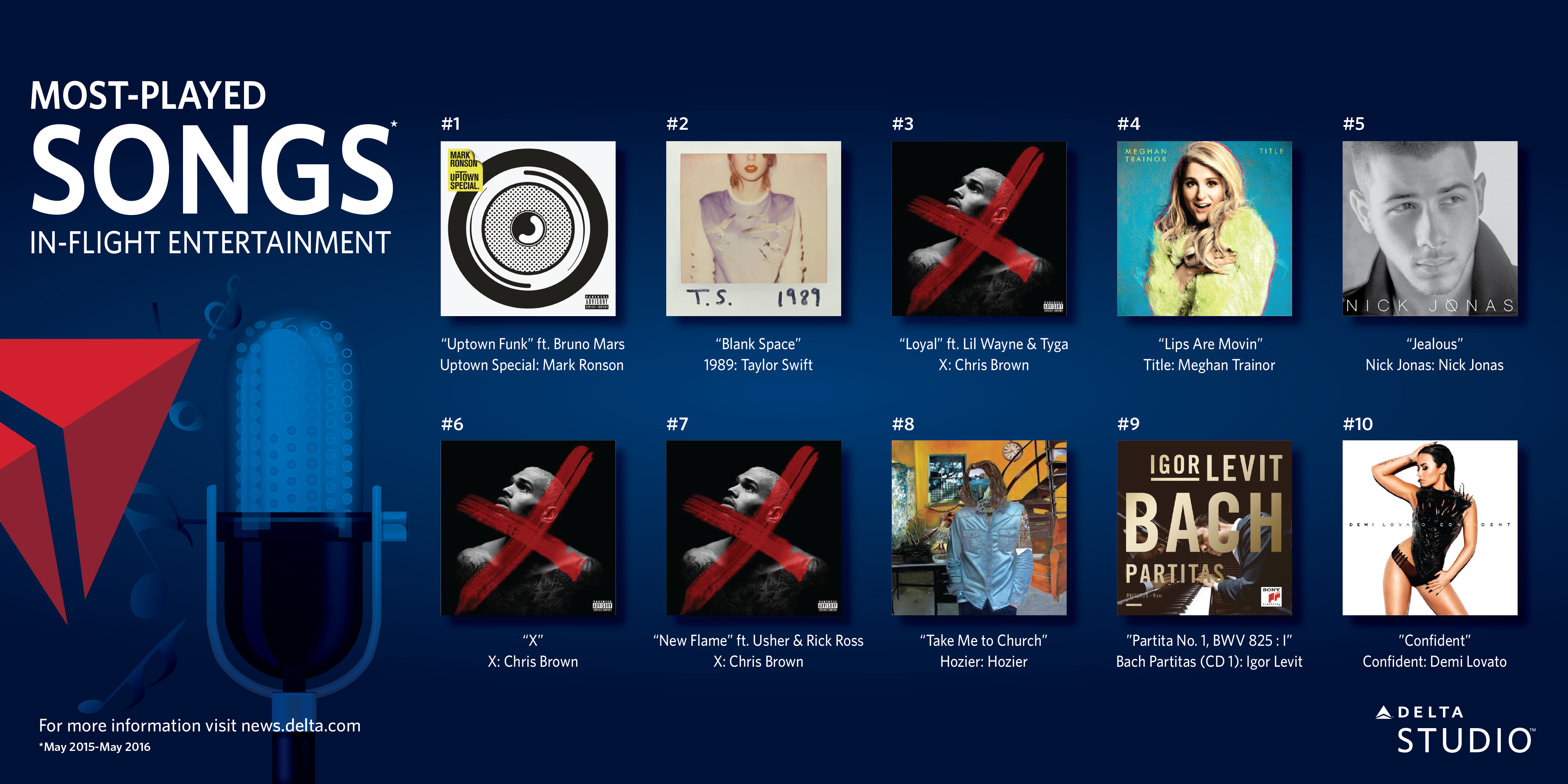 top 10 songs on delta studio delta news hub