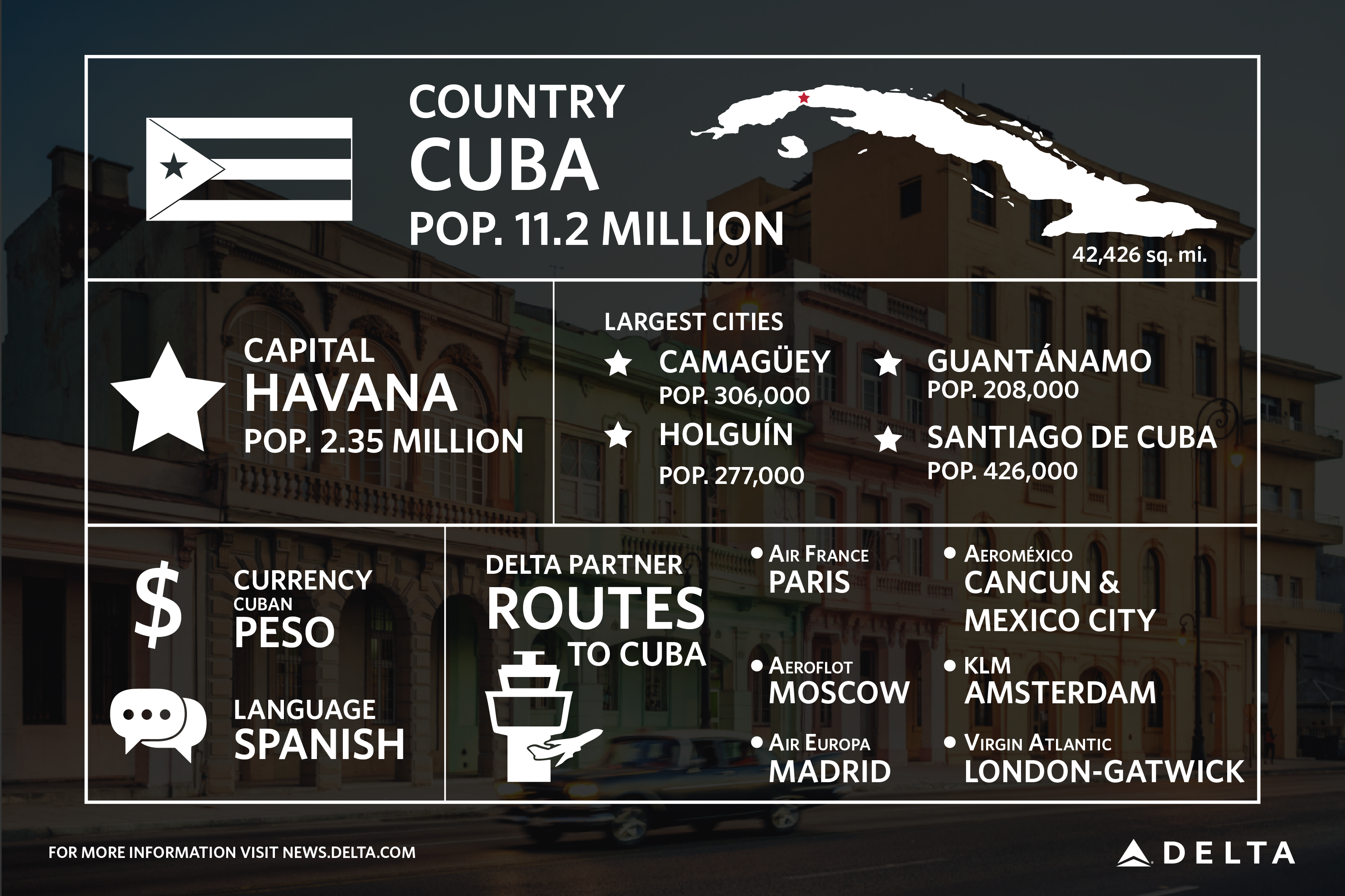Cuba by the numbers