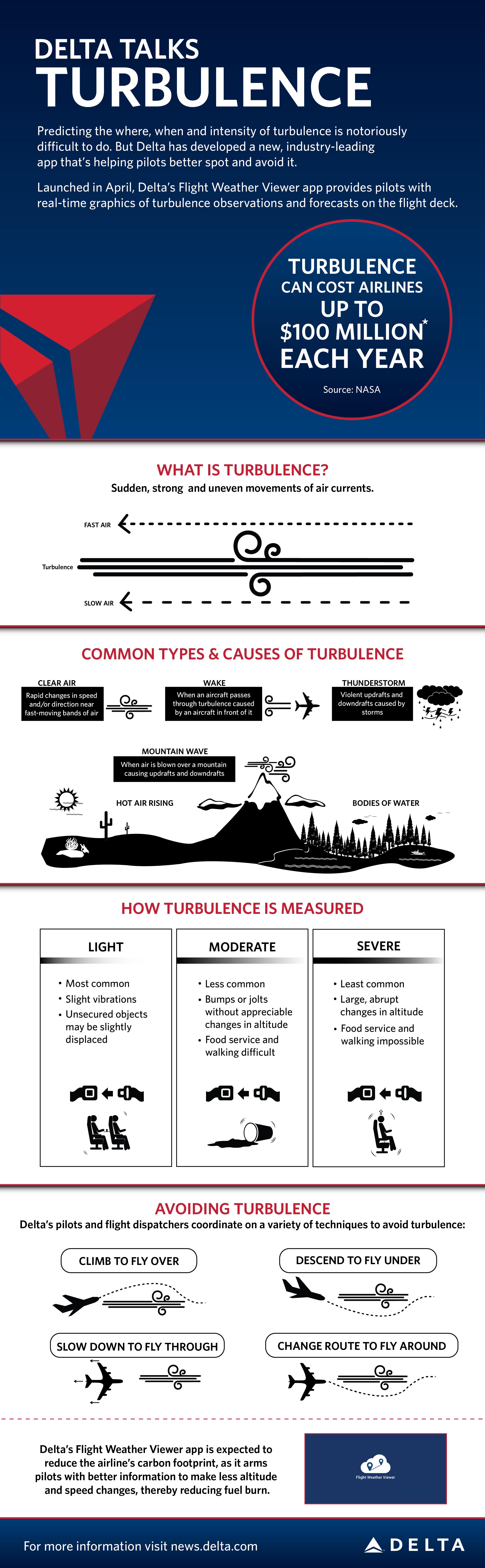 Delta Air Lines Turbulence