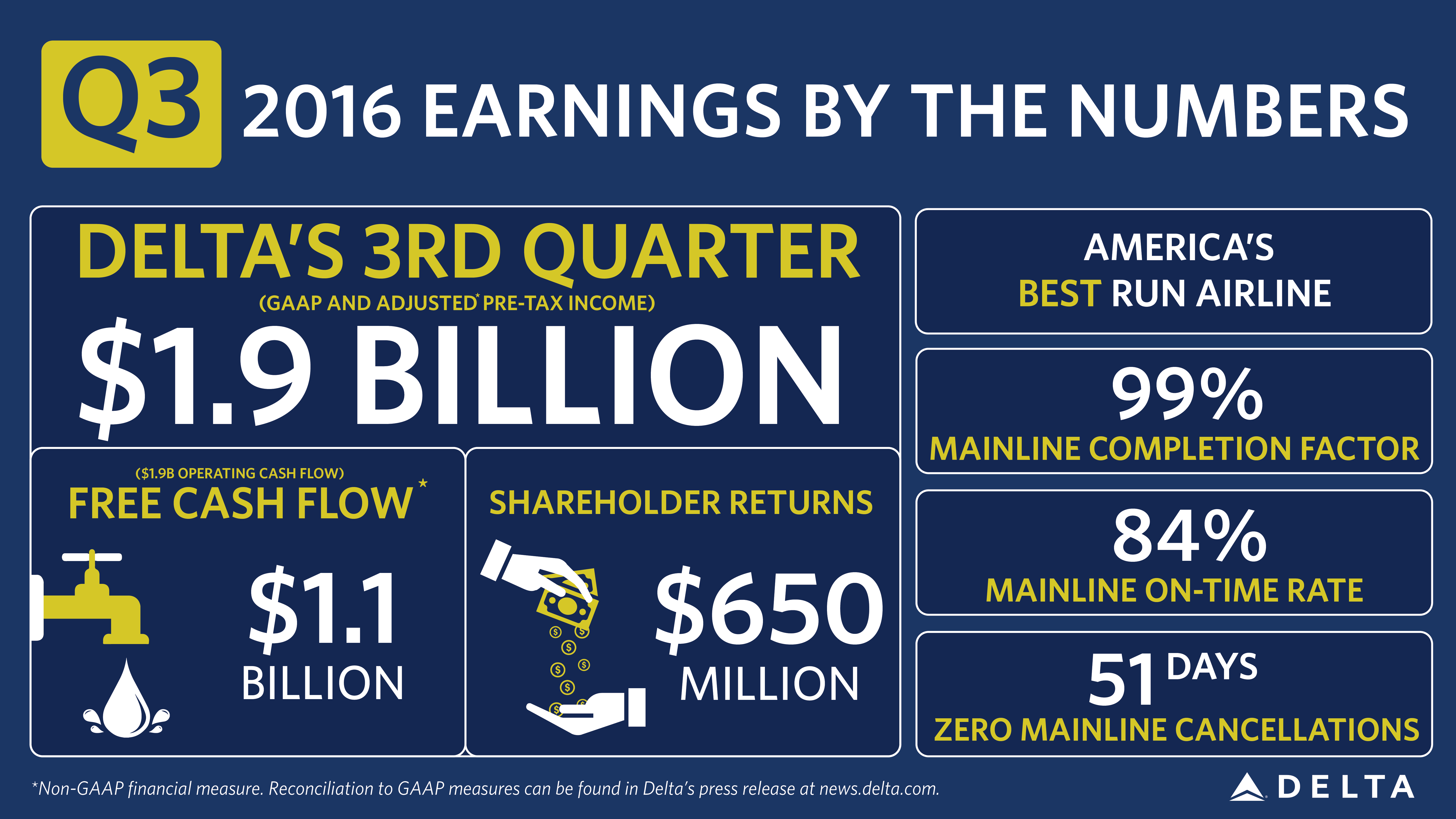 Infographic: Q3 Earnings