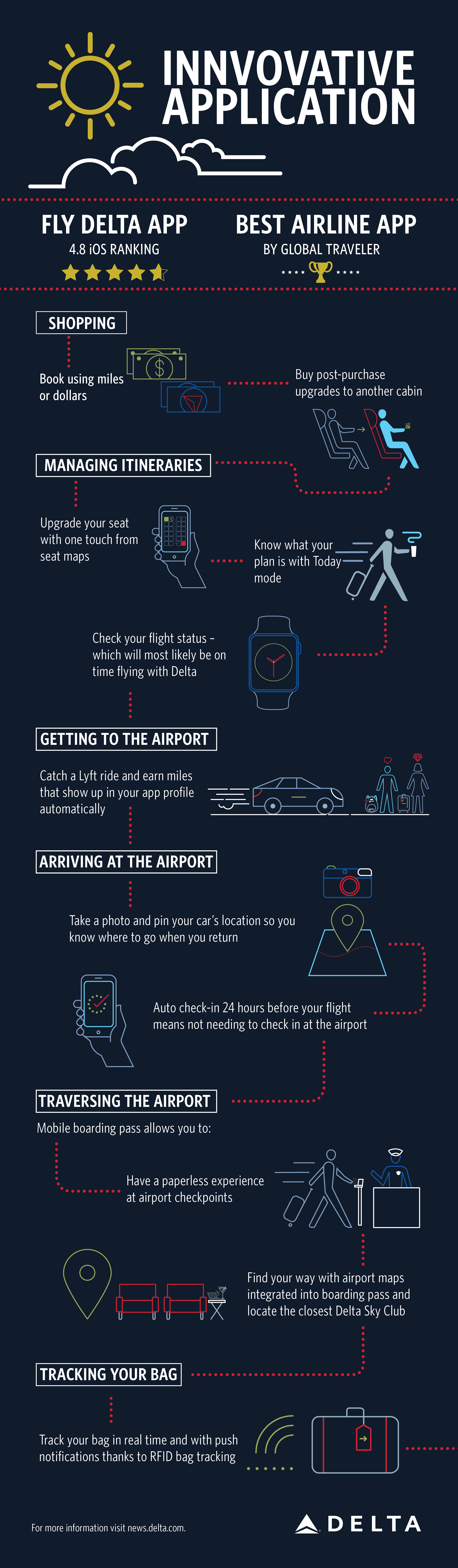 Fly Delta App Travel Journey