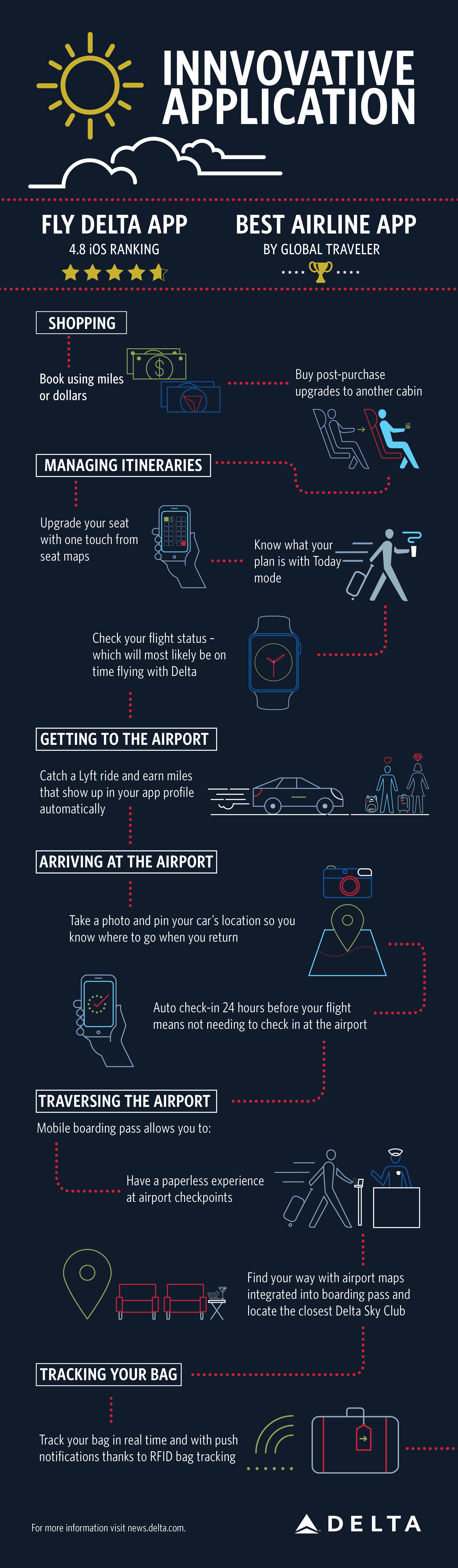 Fly Delta App Travel Journey