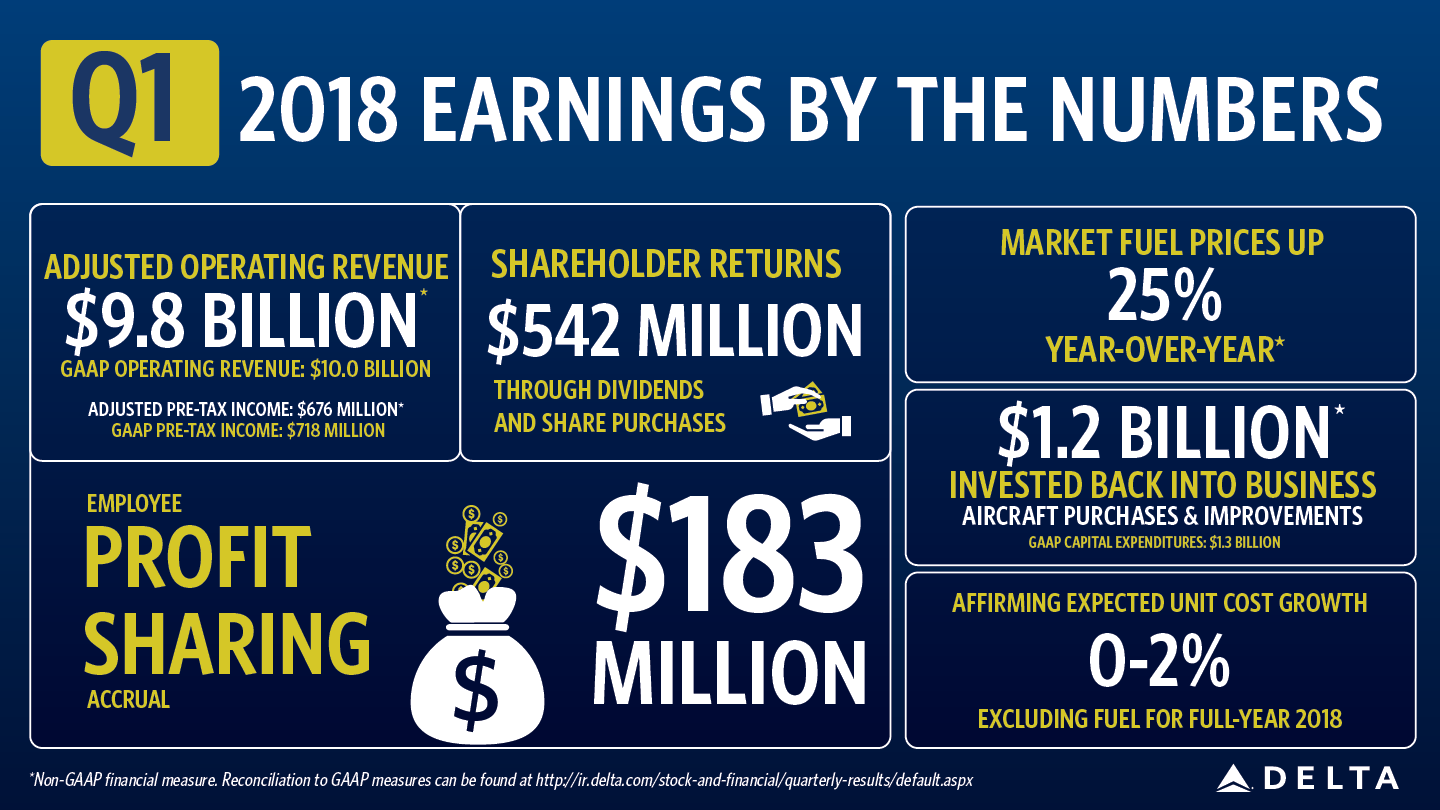 Earnings graphic