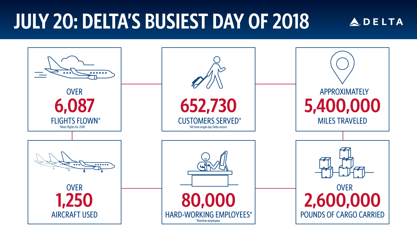 Delta's Busiest Day 2018