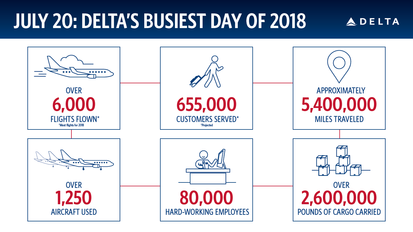 Busiest Day infographic