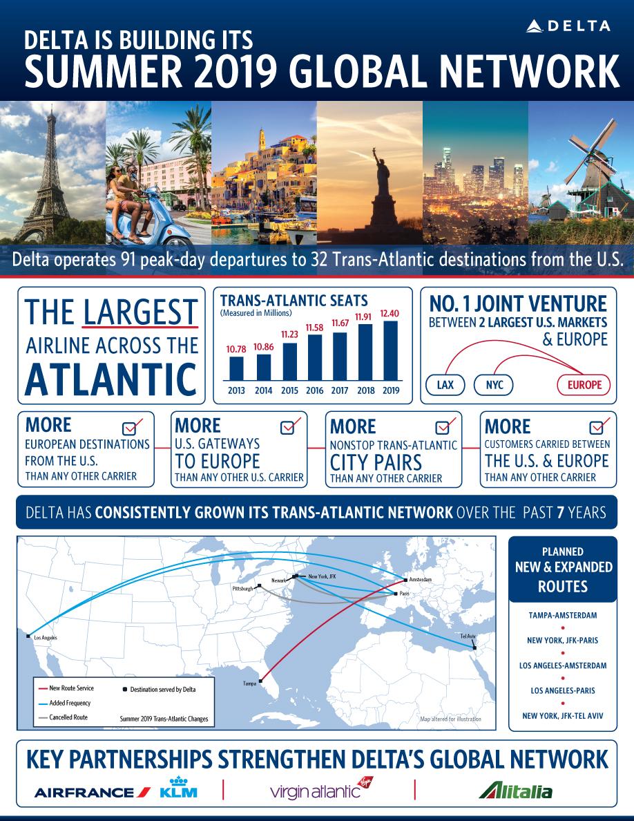 Trans-Atlantic infographic