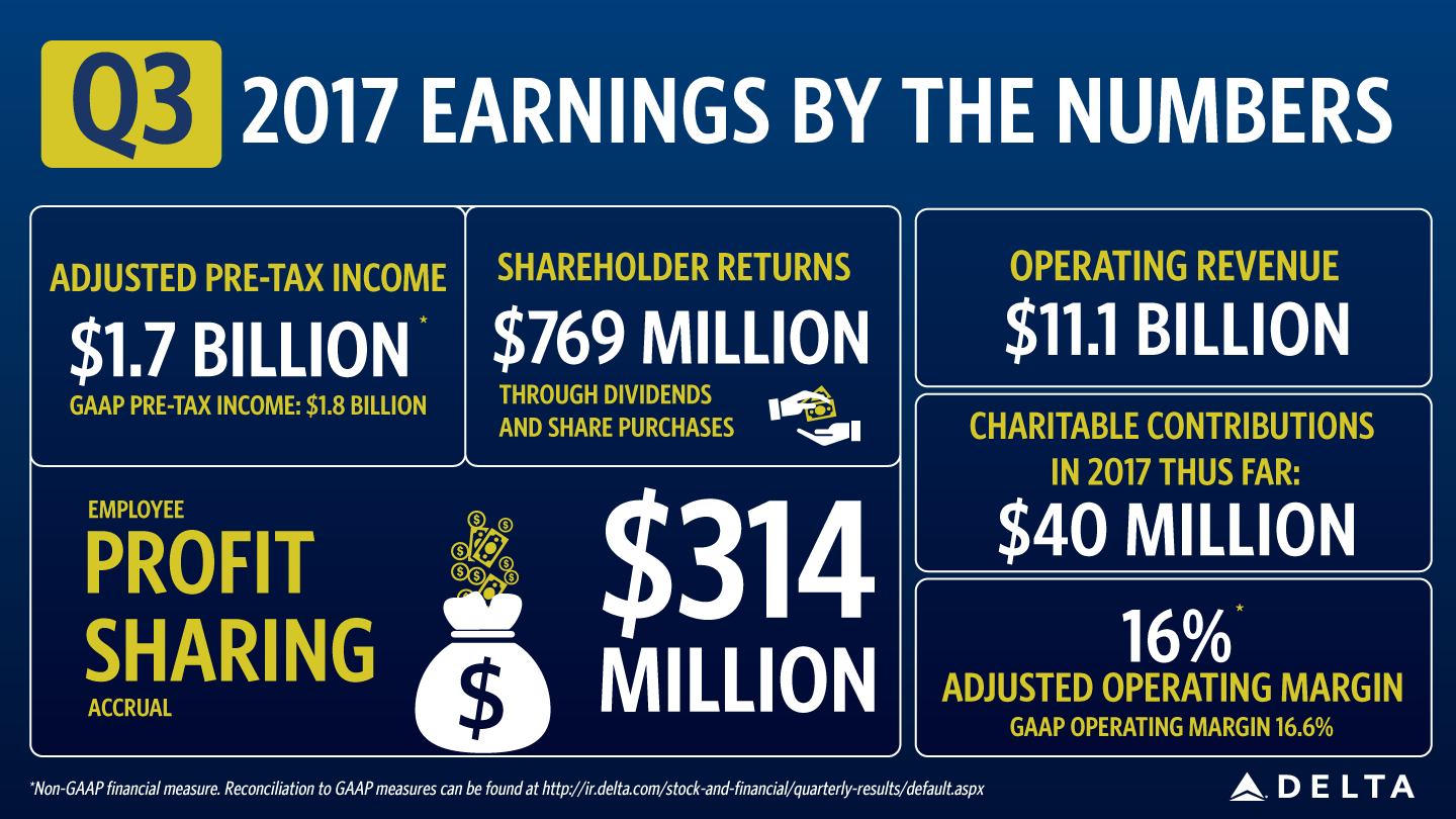 2017 Sept Earnings Graphic