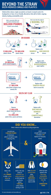 Delta eliminates plastics infographic
