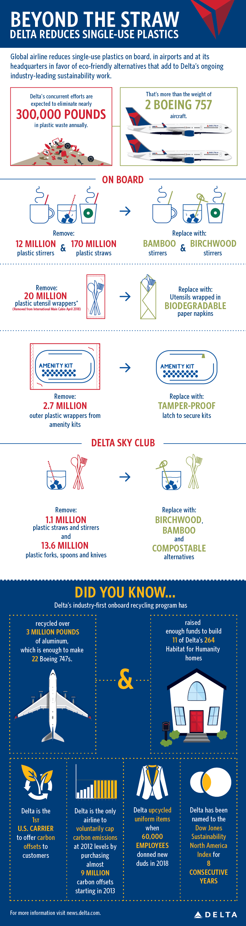 Beyond the straw infographic