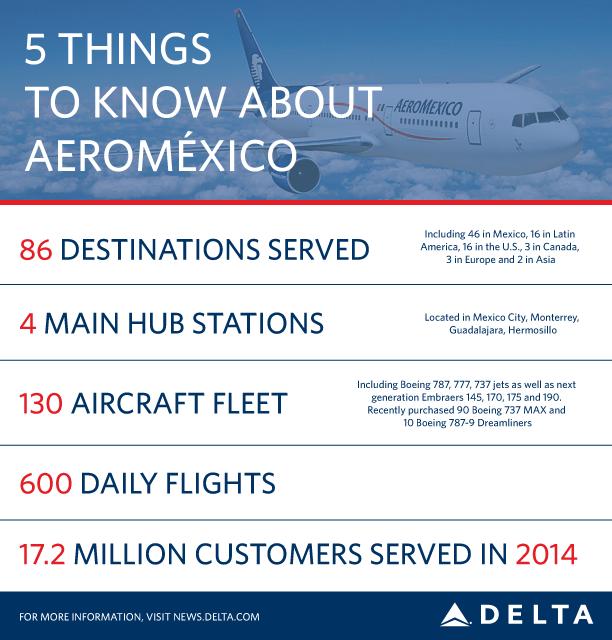 AeroMexico Graphic