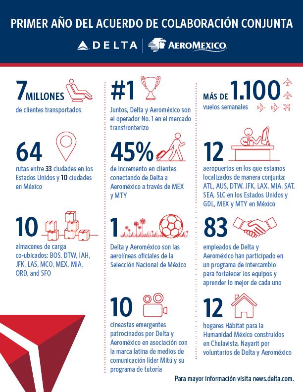 Delta Aeromexico JCA Anniversary
