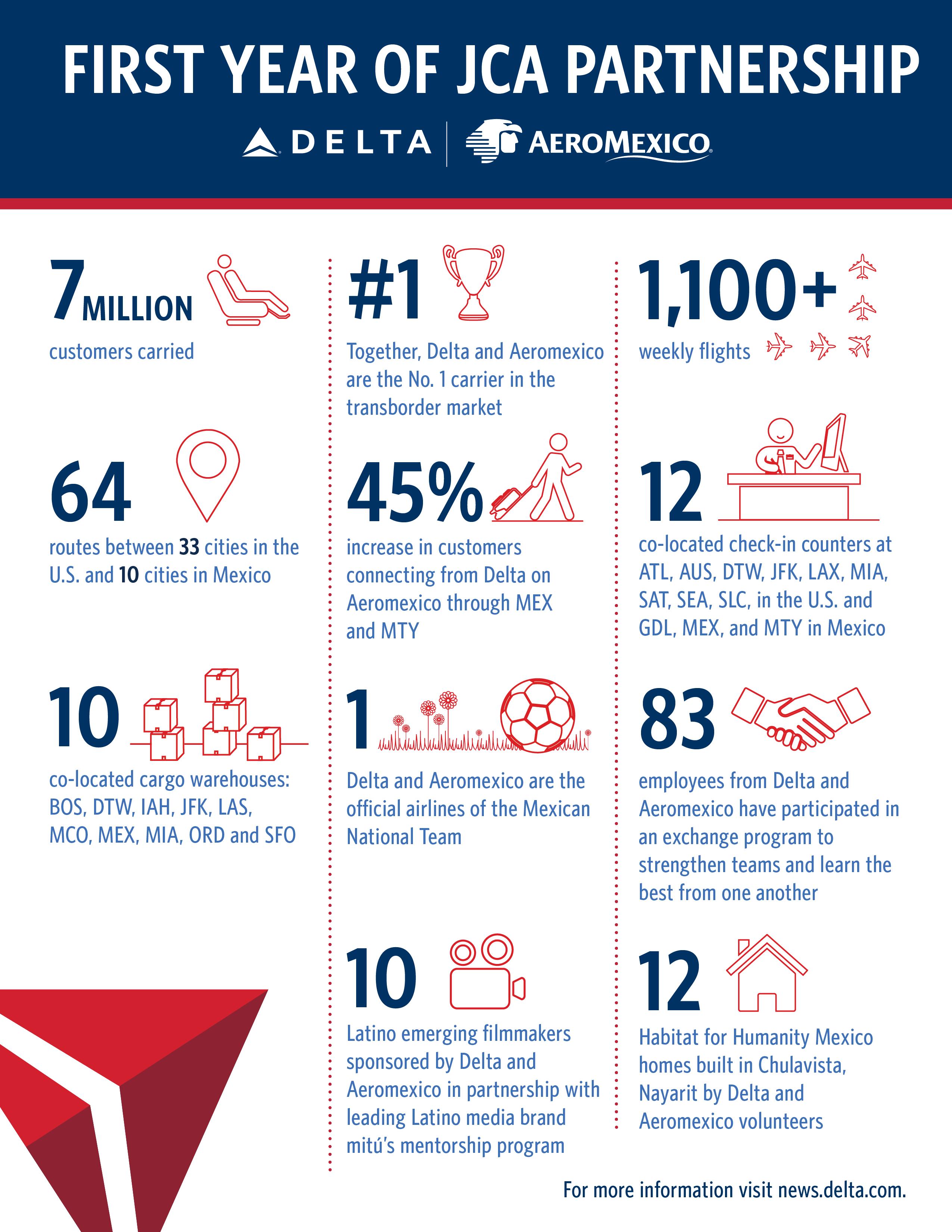 Delta Aeromexico JCA 1 Year Anniversary