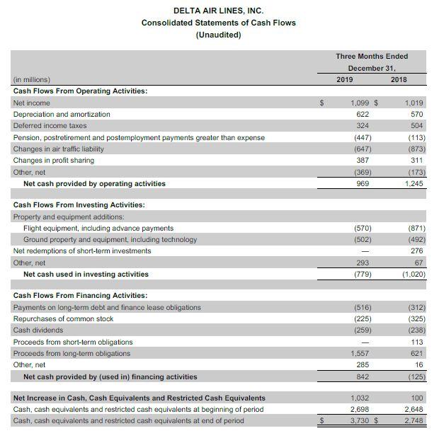 Earnings chart 6