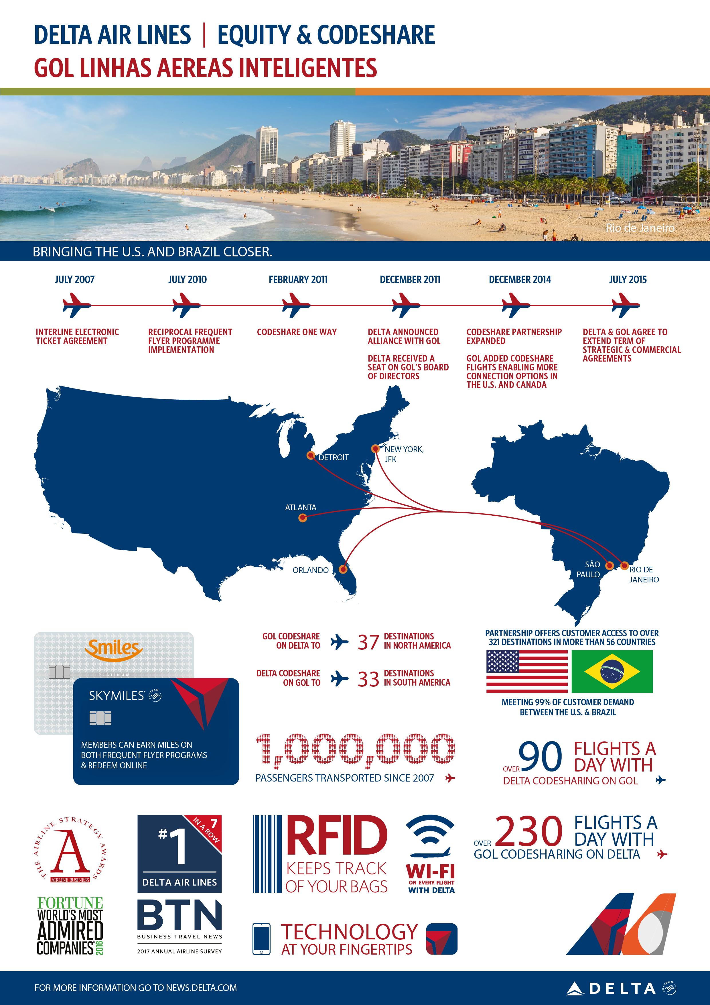 Delta GOL infographic