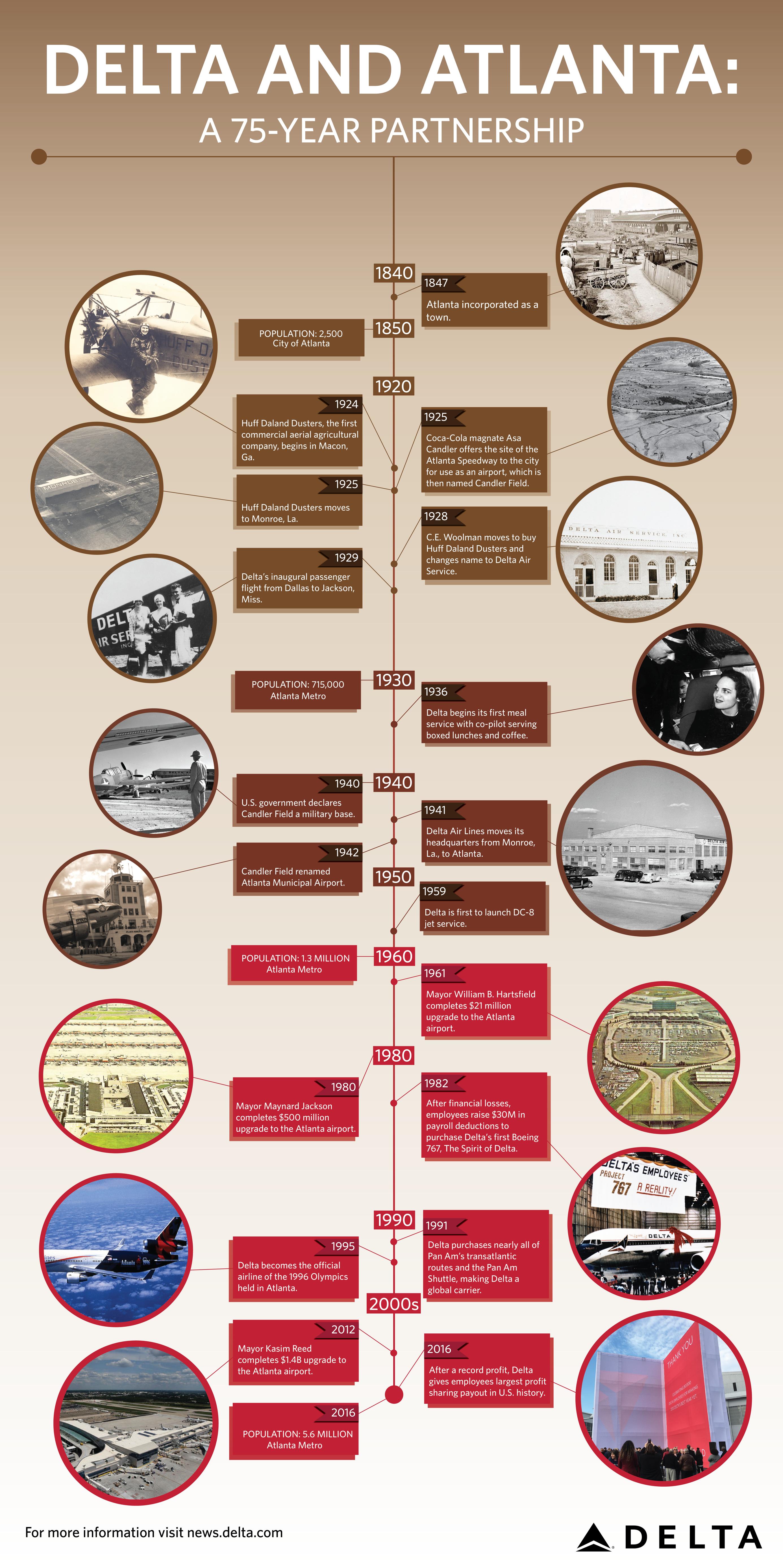 Delta and Atlanta: A 75-year partnership