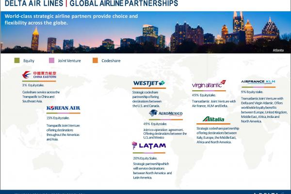 Delta Global Airline Partnerships 2021