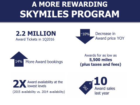 SkyMiles record redemption