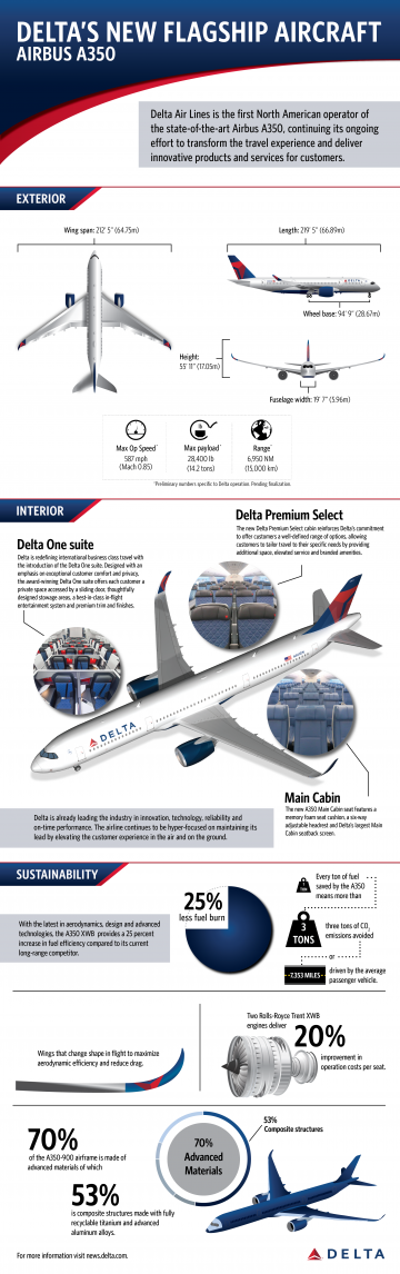 A350 Infographic