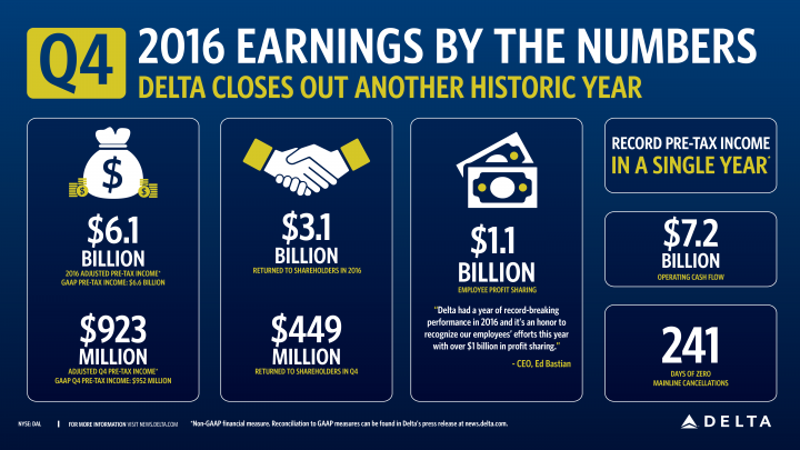 2016 Earnings graphic