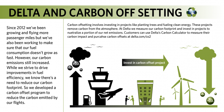 Delta and Carbon Offsets