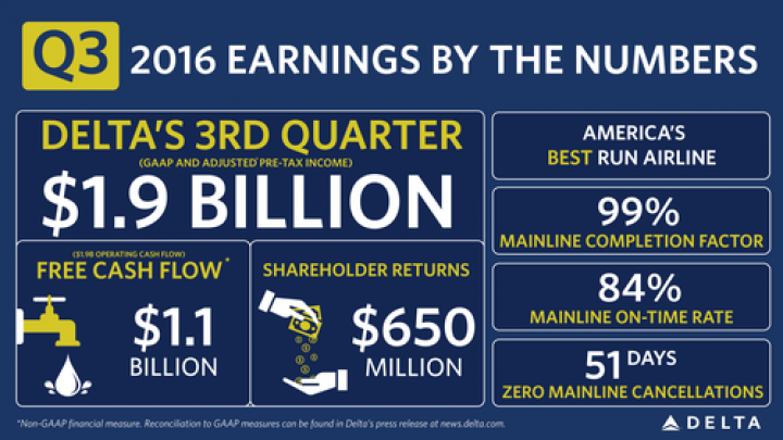 Infographics: Q3 Earnings