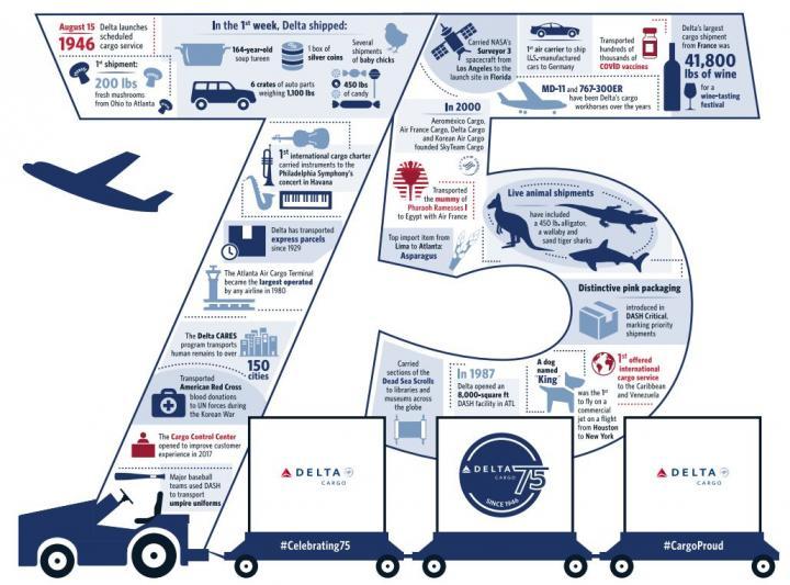 Delta Cargo Infographic