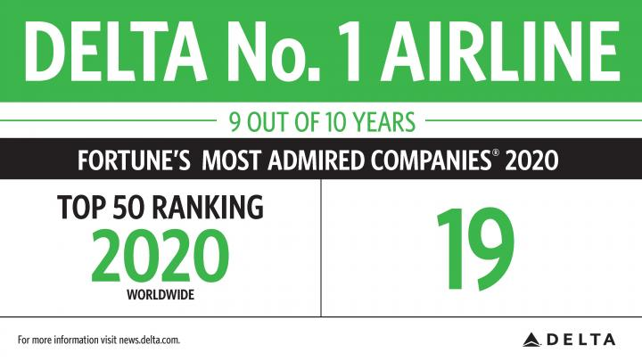 Fortune's Most Admired 2020 infographic