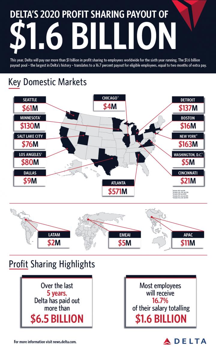 Delta Profit Sharing Payout