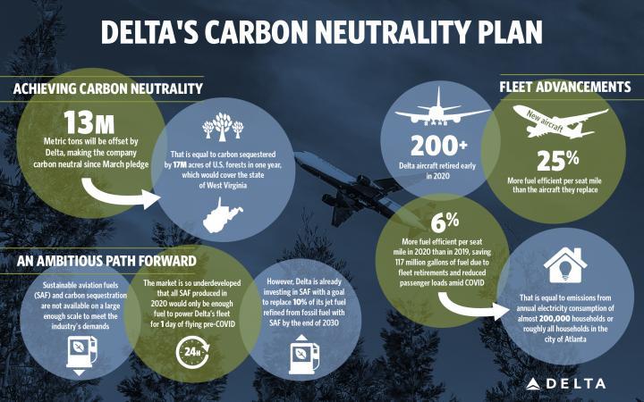 Delta's Carbon Neutrality Plane