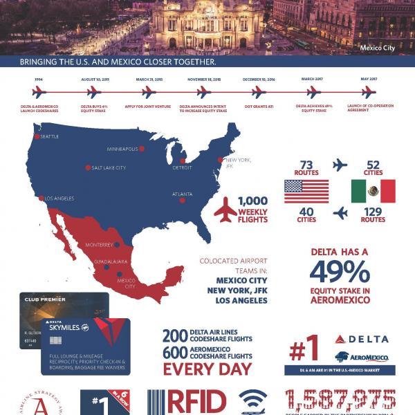 Aeromexico: Delta's international alliances