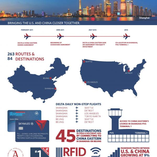 Delta's partnership with China Eastern