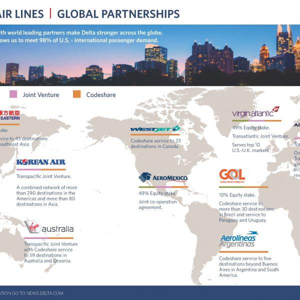 Delta's international alliances