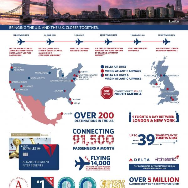 Virgin Atlantic: Delta's international alliances