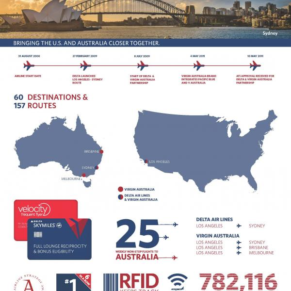Delta's partnership with Virgin Australia